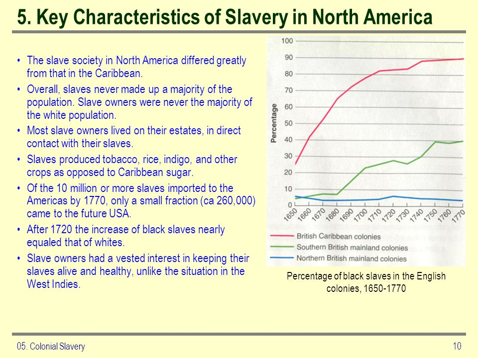 5. Key Characteristics of Slavery in North America