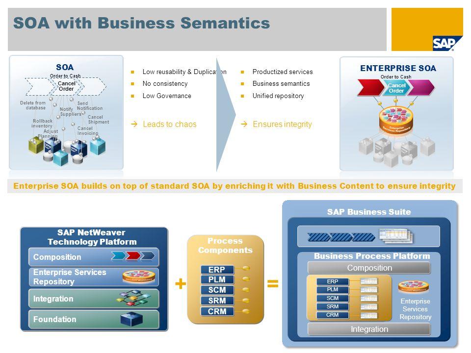 SOA with Business Semantics