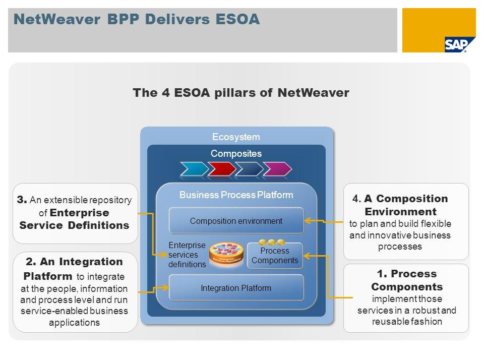 NetWeaver BPP Delivers ESOA