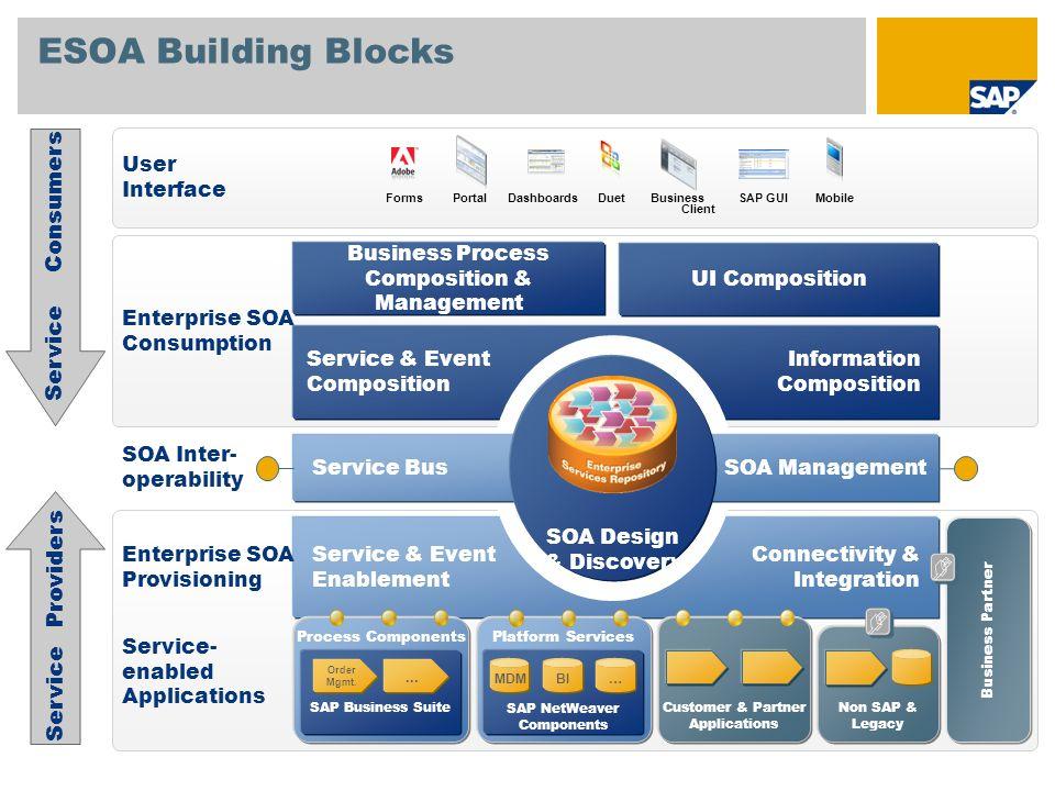 ESOA Building Blocks Service Consumers Service Providers