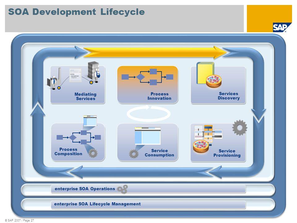 SOA Development Lifecycle