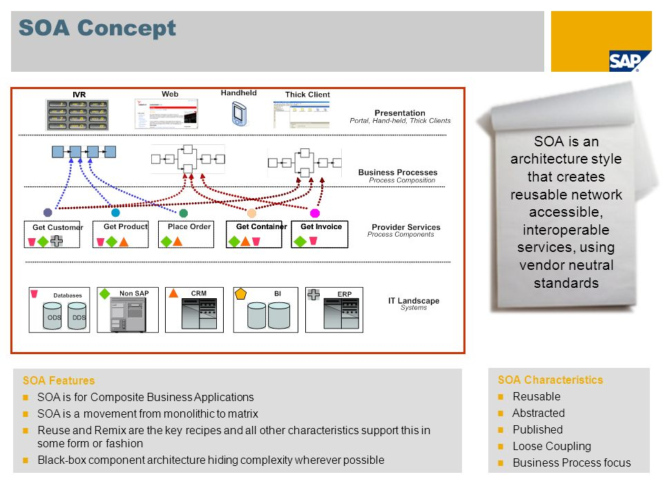 SOA ConceptSOA is an architecture style that creates reusable network accessible, interoperable services, using vendor neutral standards.
