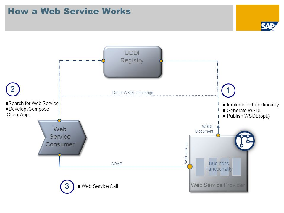 How a Web Service Works 2 1 3 UDDI Registry Web Service Consumer