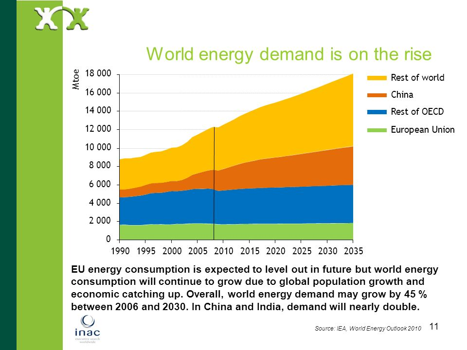 World energy demand is on the rise
