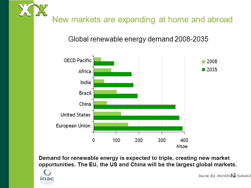 Global renewable energy demand 2008-2035