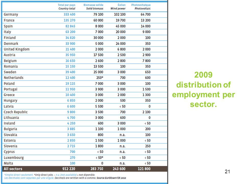 2009 distribution of employment per sector.