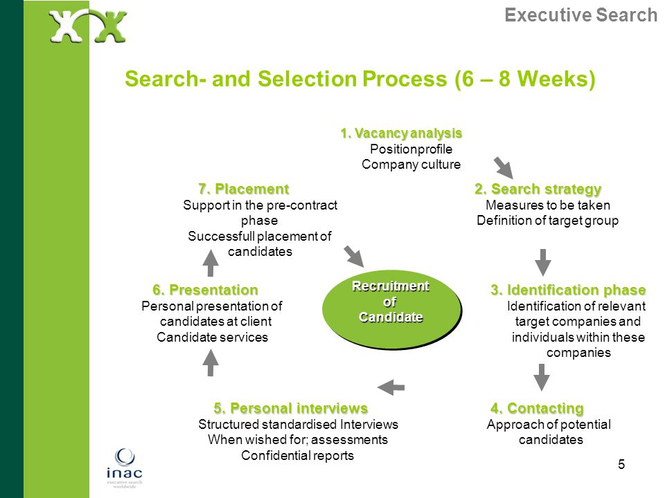 Search- and Selection Process (6 – 8 Weeks)