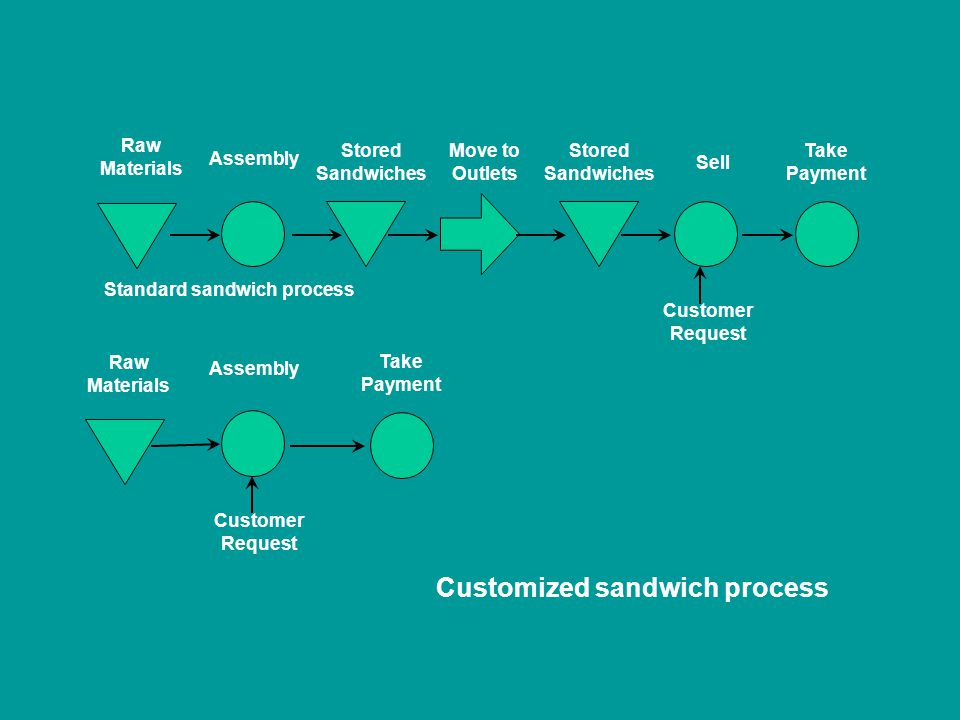 Standard sandwich process Customized sandwich process