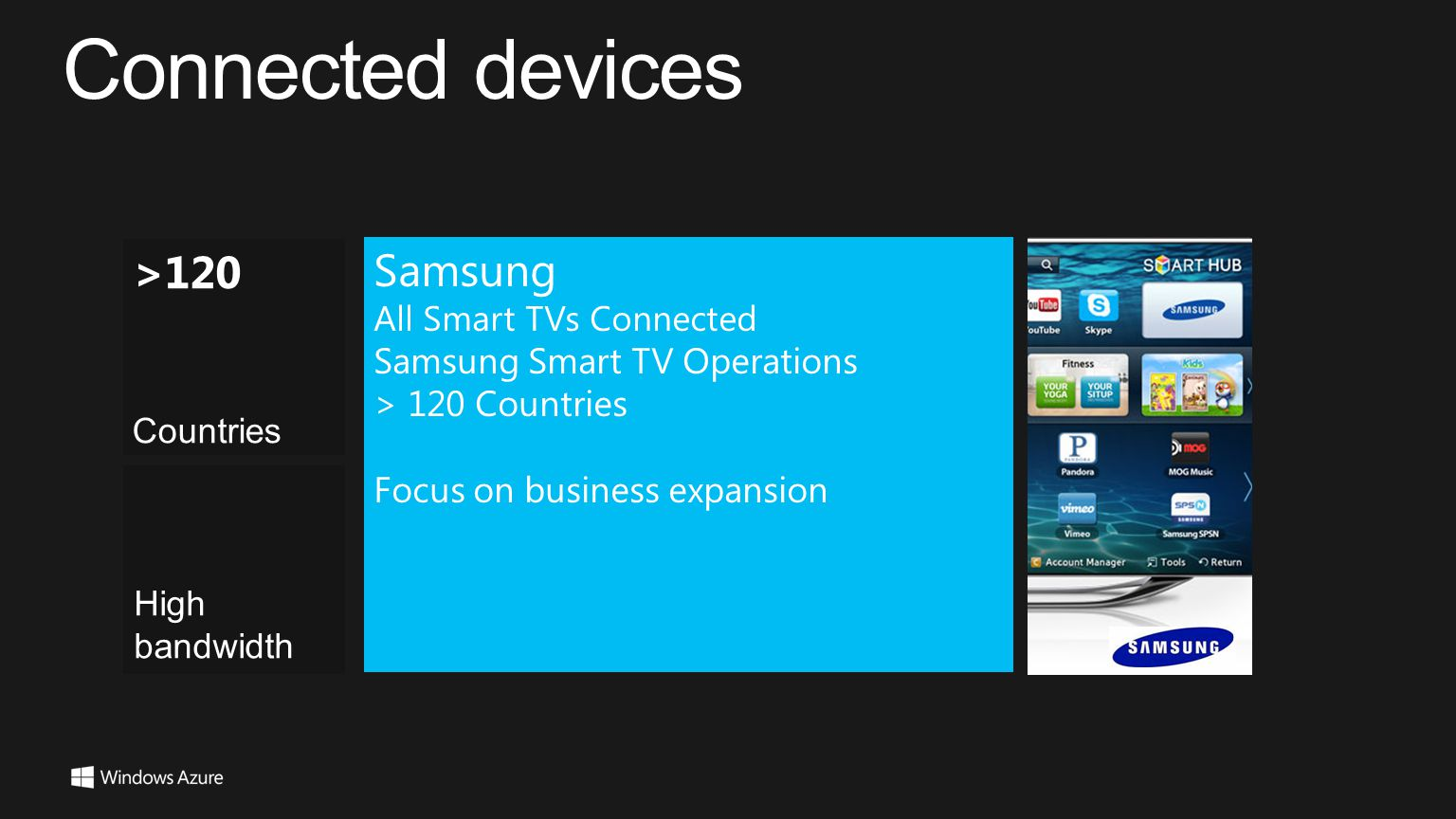 Connected devices >120 Samsung All Smart TVs Connected