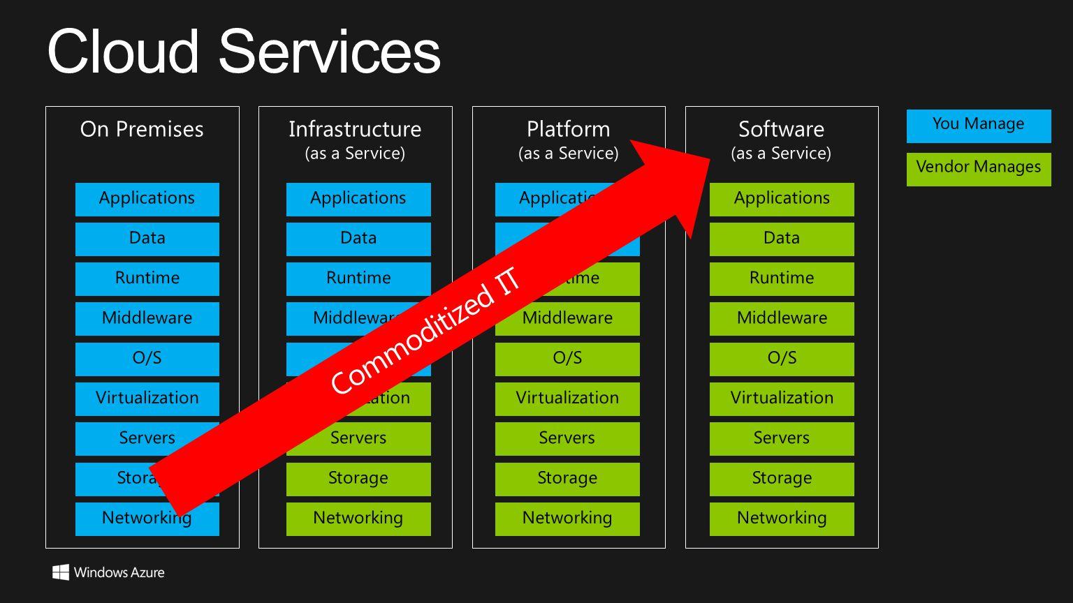 Cloud Services Commoditized IT On Premises Infrastructure Platform
