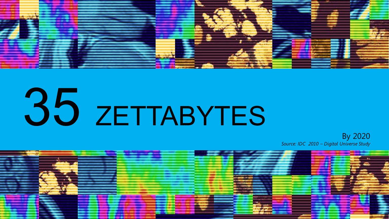 35 ZETTABYTES By 2020 Source: IDC 2010 – Digital Universe Study