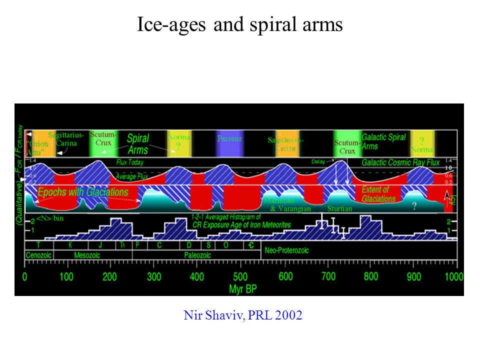 Ice-ages and spiral arms