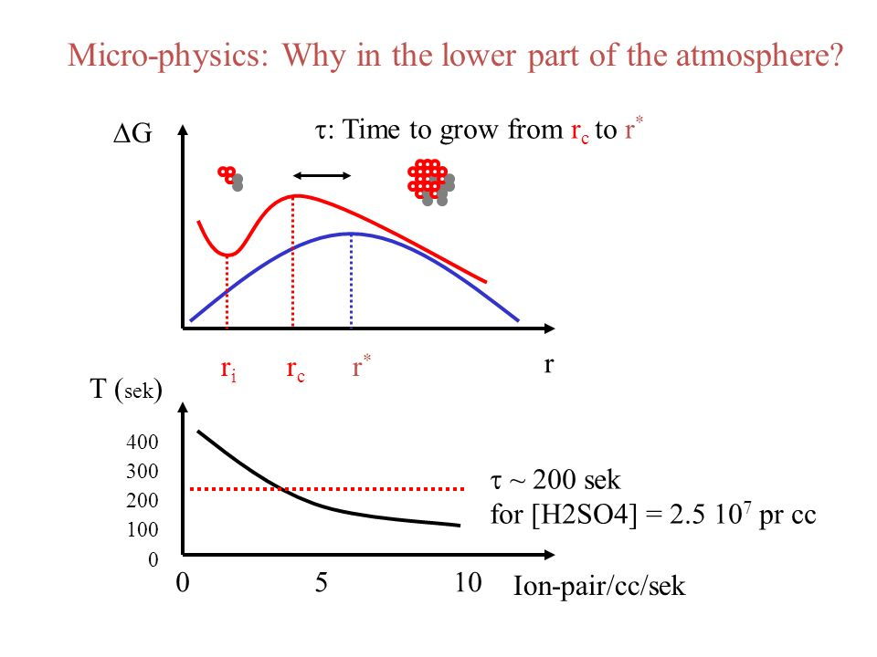 Micro-physics: Why in the lower part of the atmosphere