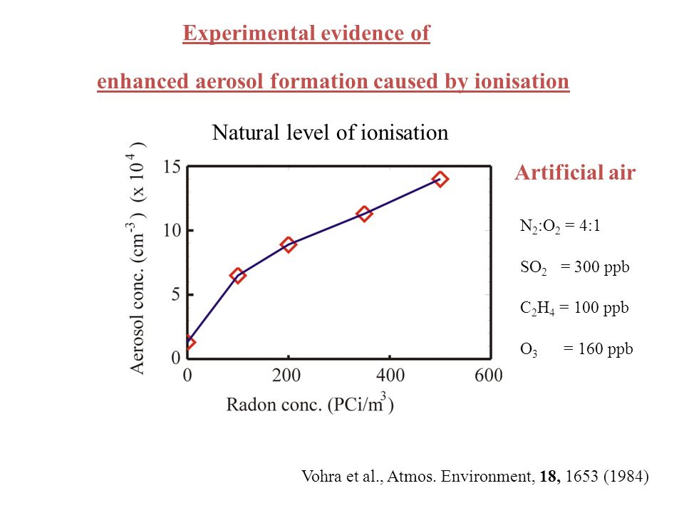 enhanced aerosol formation caused by ionisation
