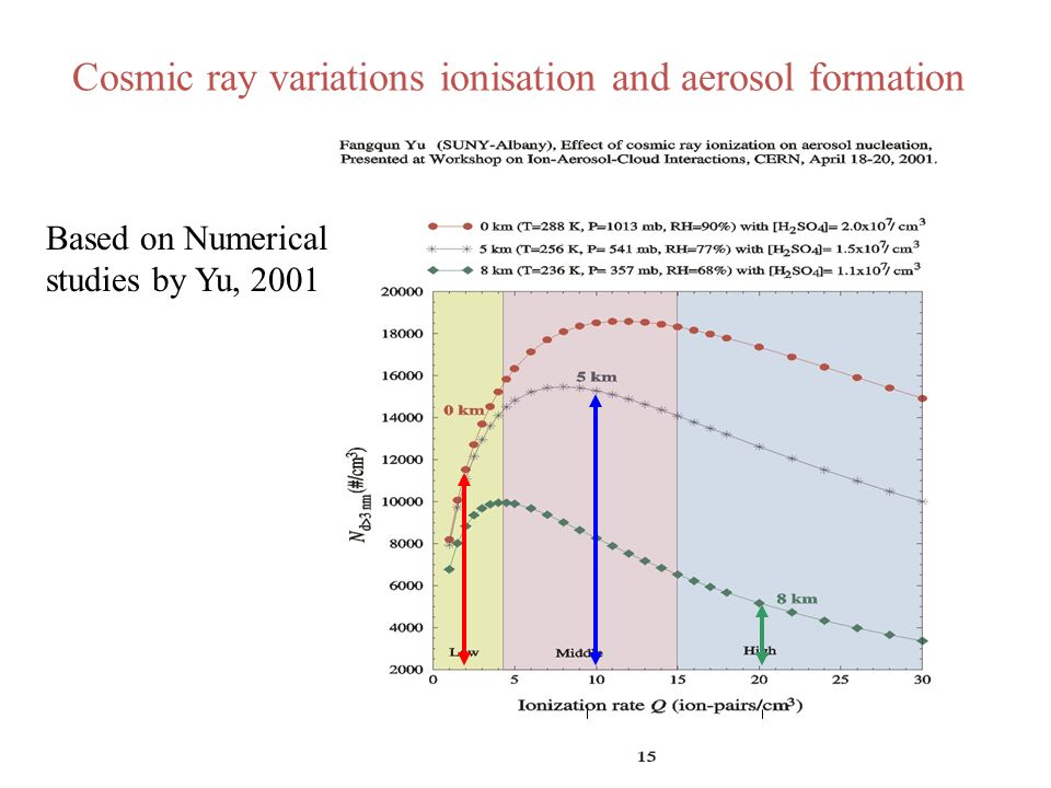 Cosmic ray variations ionisation and aerosol formation