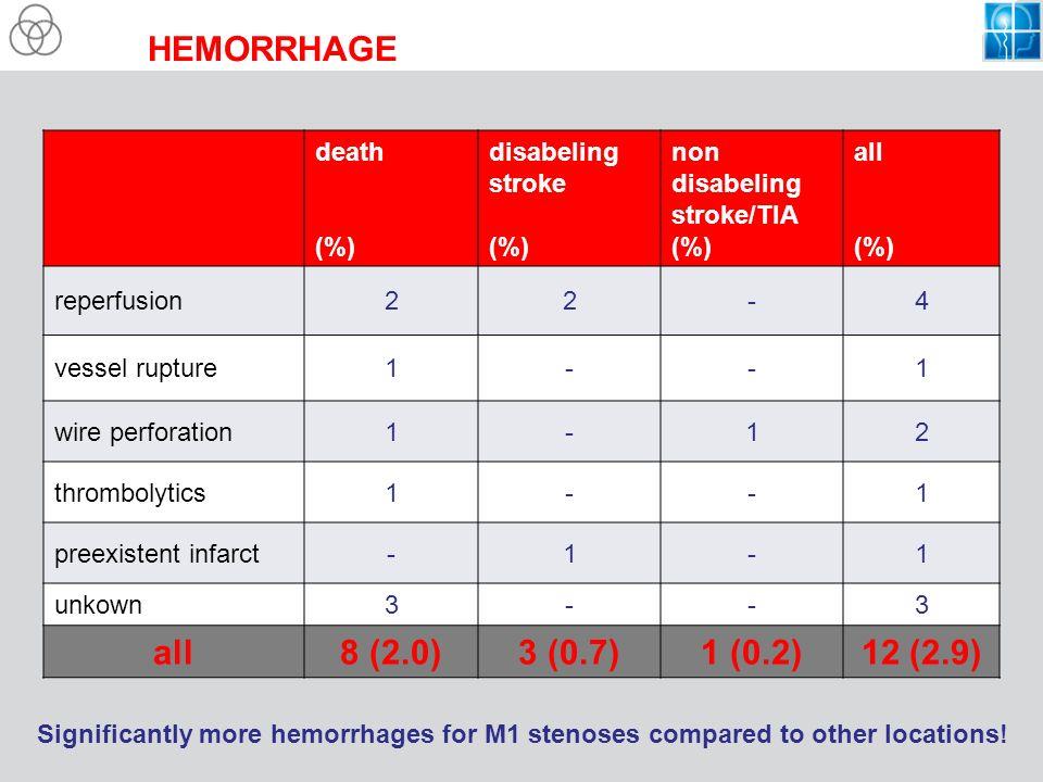HEMORRHAGE 8 (2.0) 3 (0.7) 1 (0.2) 12 (2.9) death (%)
