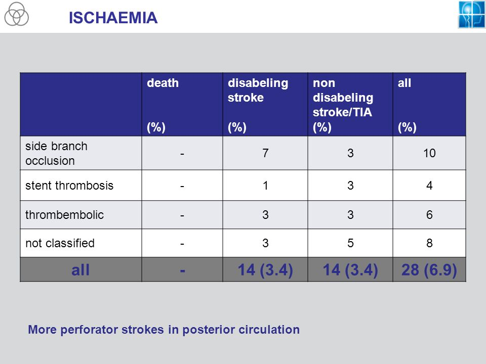 ISCHAEMIA 14 (3.4) 28 (6.9) death (%) disabeling stroke non