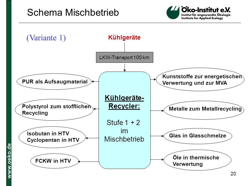 Schema Mischbetrieb (Variante 1) Kühlgeräte- Recycler: Stufe 1 + 2 im