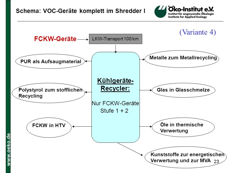 (Variante 4) FCKW-Geräte Kühlgeräte- Recycler: