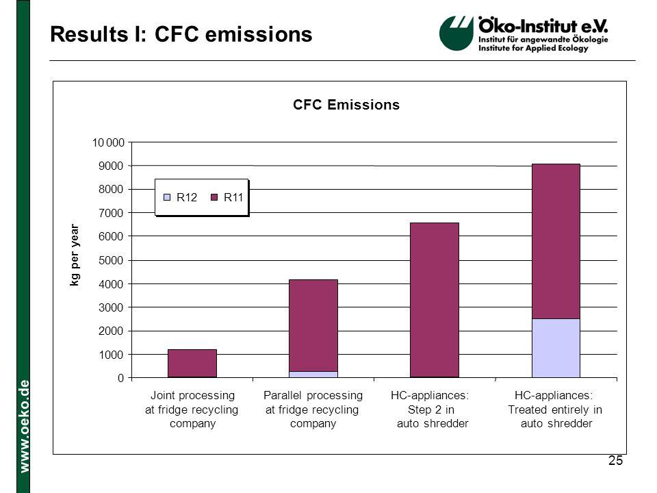 Results I: CFC emissions