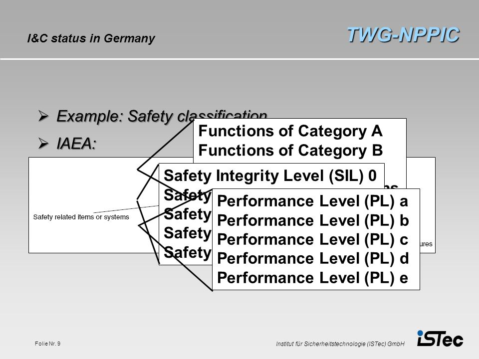TWG-NPPIC Example: Safety classification IAEA: Functions of Category A