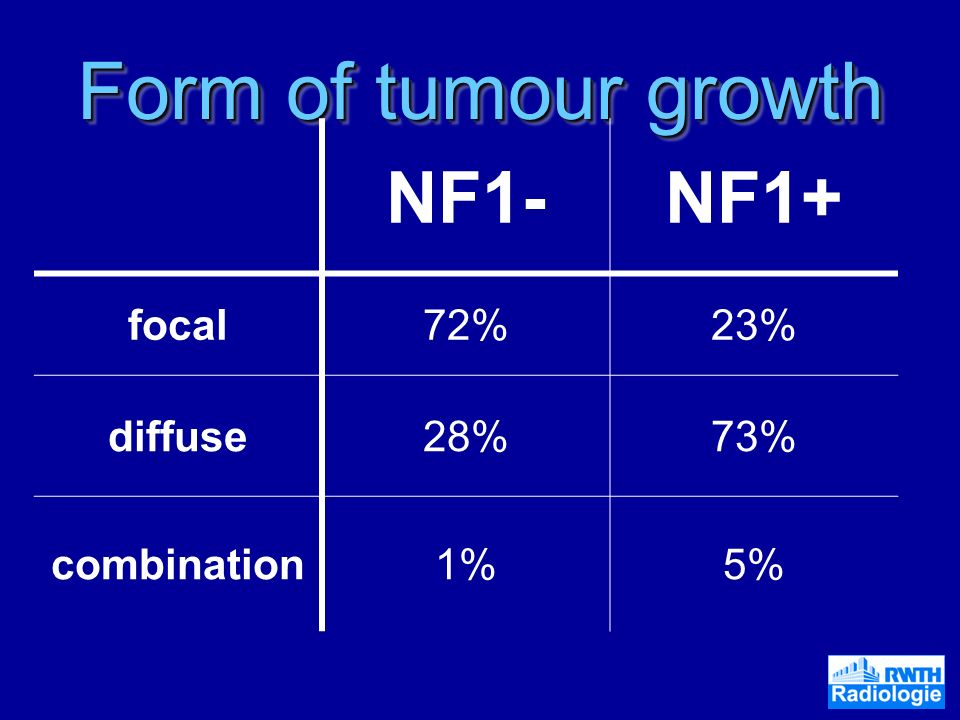 Form of tumour growth NF1- NF1+ focal 72% 23% diffuse 28% 73%