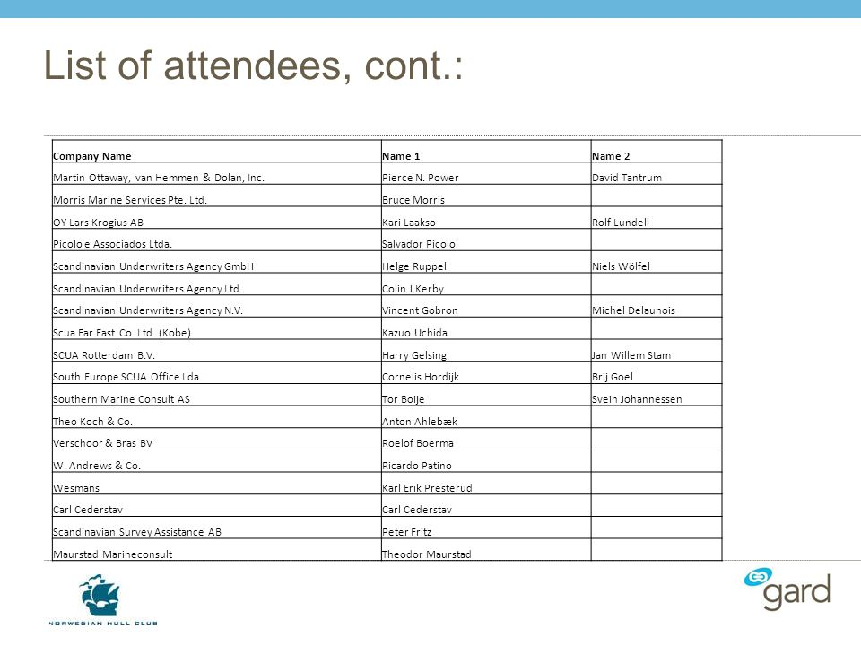 List of attendees, cont.:
