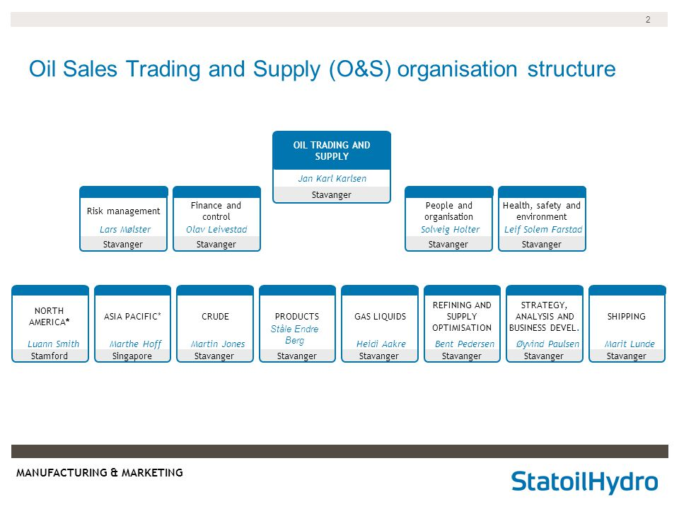 Oil Sales Trading and Supply (O&S) organisation structure