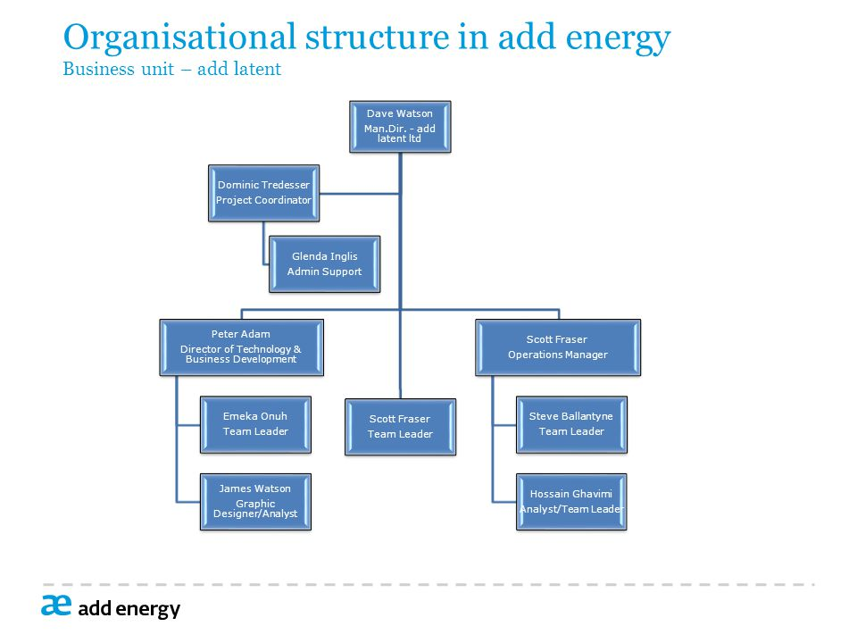 Organisational structure in add energy Business unit – add latent