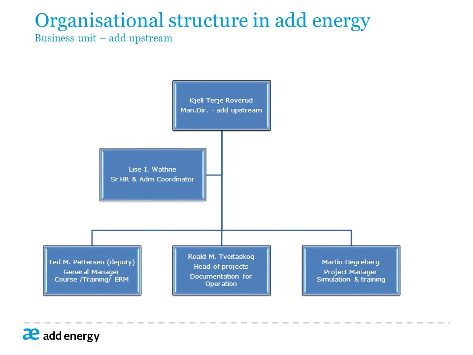 Organisational structure in add energy Business unit – add upstream