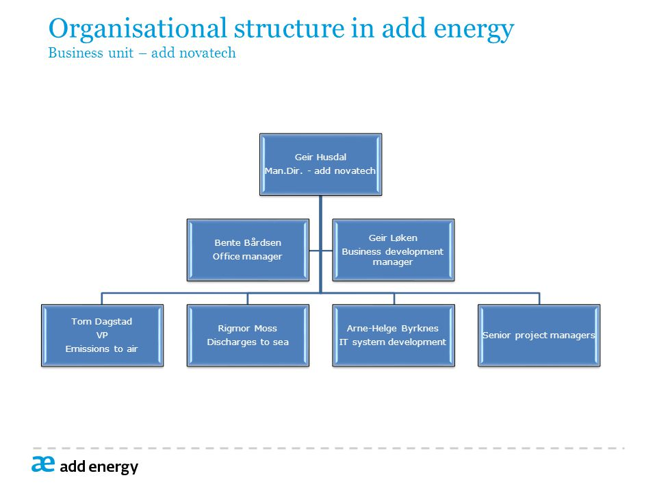 Organisational structure in add energy Business unit – add novatech
