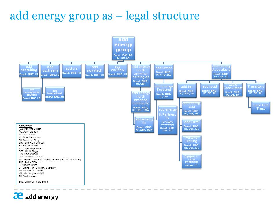 add energy group as – legal structure