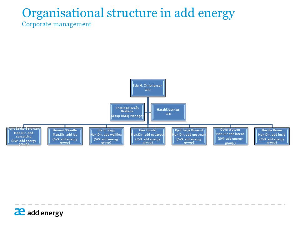 Organisational structure in add energy Corporate management