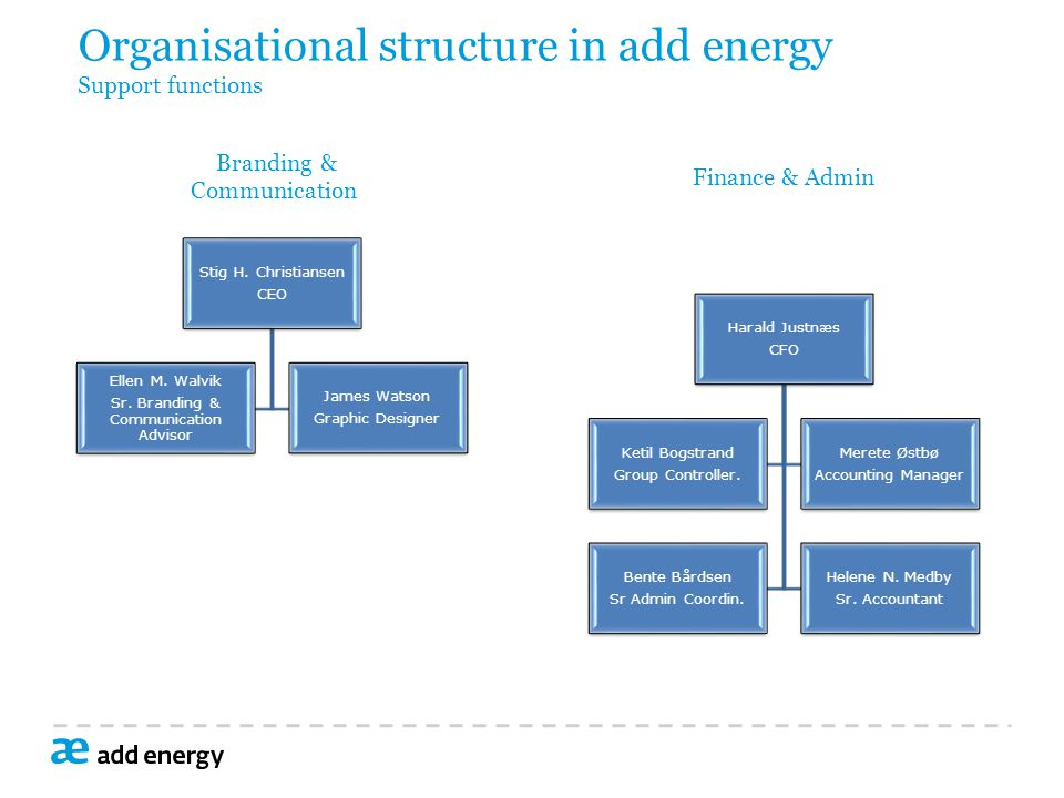 Organisational structure in add energy Support functions