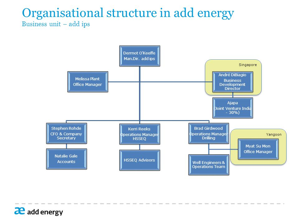 Organisational structure in add energy Business unit – add ips