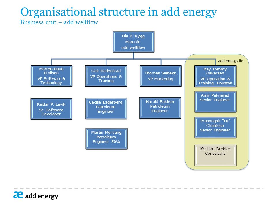 Organisational structure in add energy Business unit – add wellflow