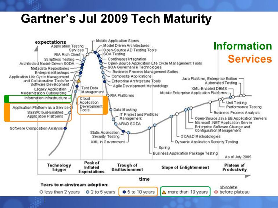 Gartner's Jul 2009 Tech Maturity