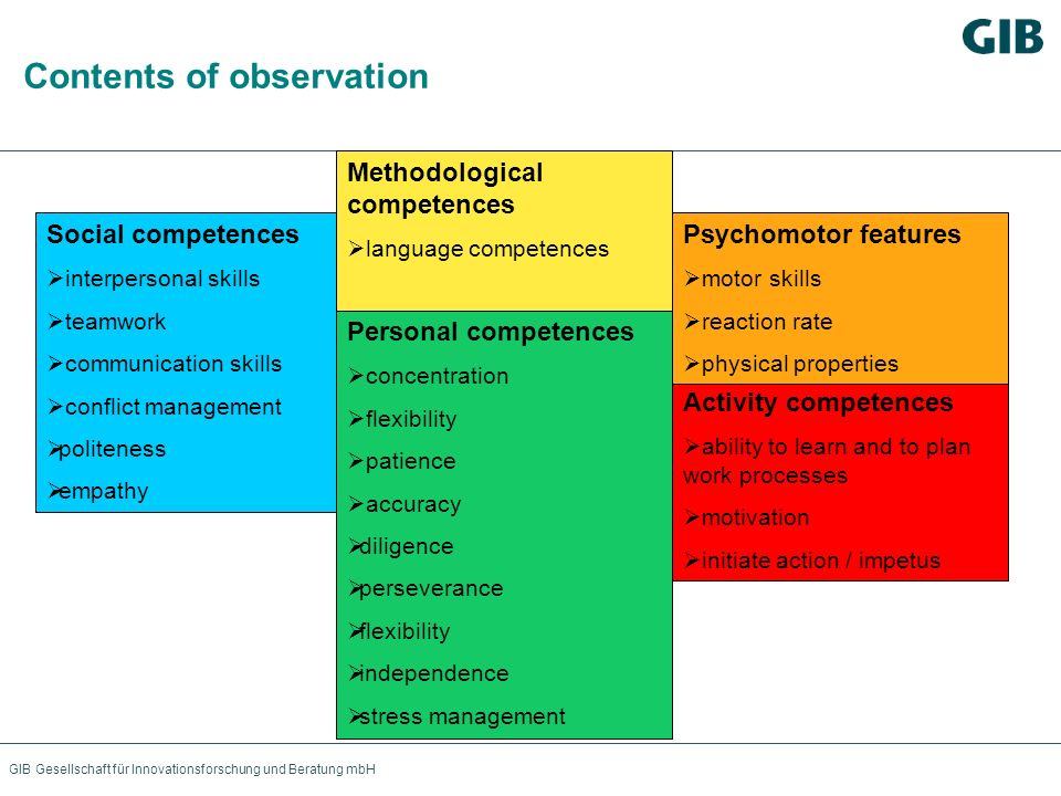 Contents of observation