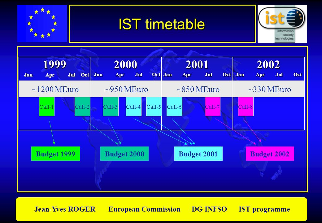 IST timetable 1999 2000 2001 2002 ~1200 MEuro ~950 MEuro ~850 MEuro