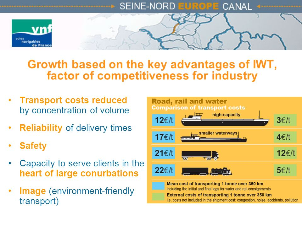 Growth based on the key advantages of IWT, factor of competitiveness for industry