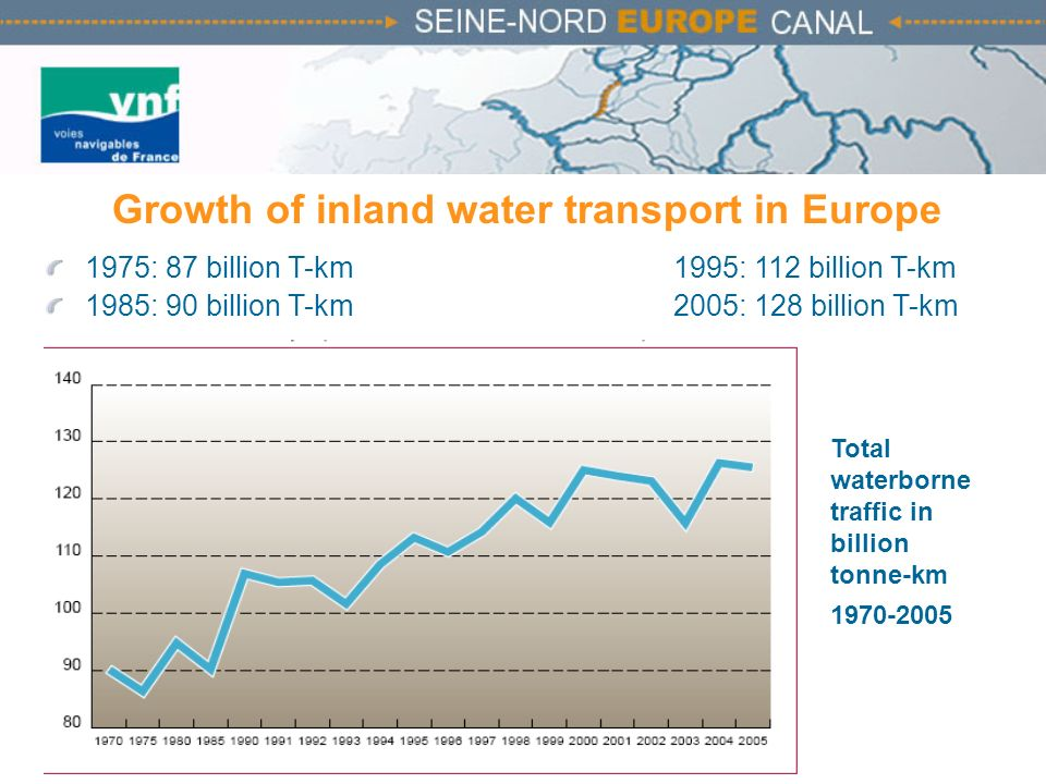 Growth of inland water transport in Europe
