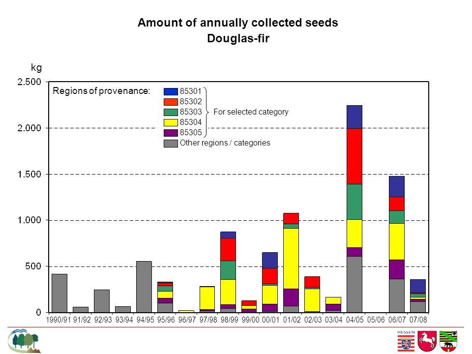 Amount of annually collected seeds