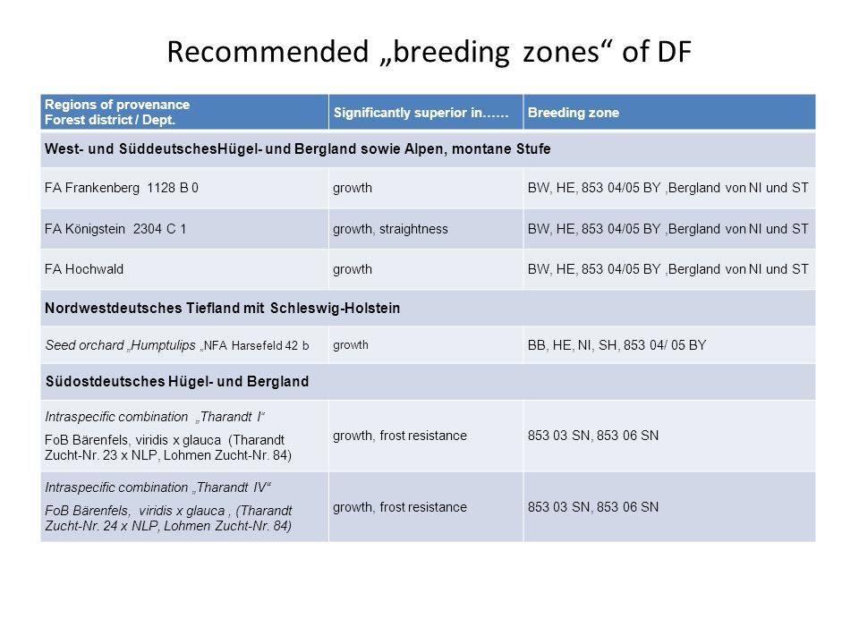 "Recommended ""breeding zones of DF"