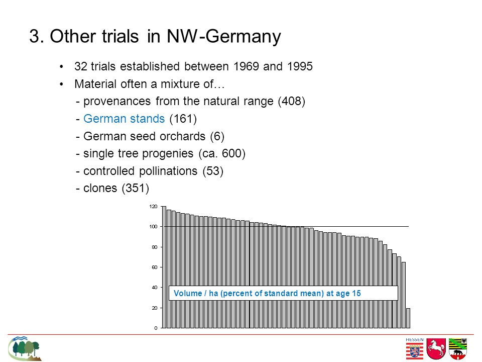 3. Other trials in NW-Germany