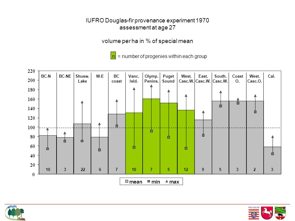 IUFRO Douglas-fir provenance experiment 1970 assessment at age 27 volume per ha in % of special mean