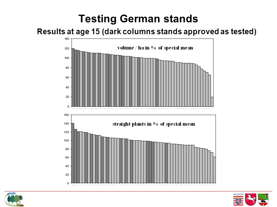 Testing German stands Results at age 15 (dark columns stands approved as tested)