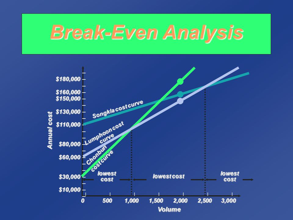 Break-Even Analysis Annual cost Volume – $180,000 – $160,000 –