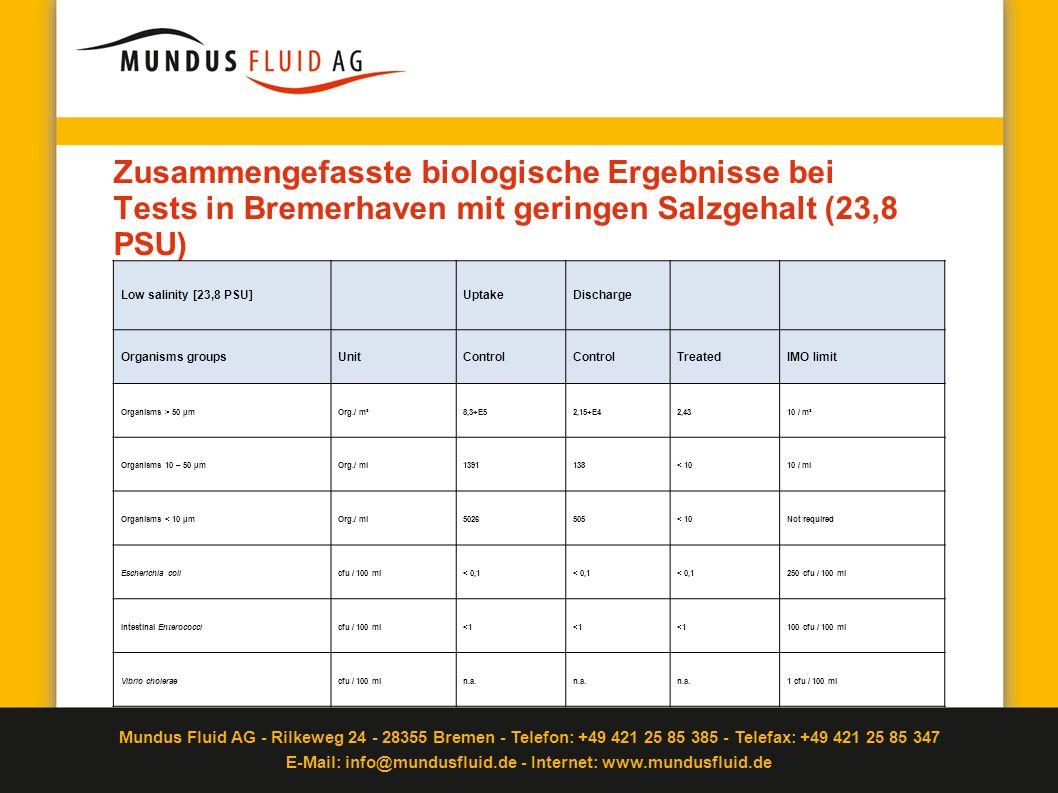 Zusammengefasste biologische Ergebnisse bei Tests in Bremerhaven mit geringen Salzgehalt (23,8 PSU)
