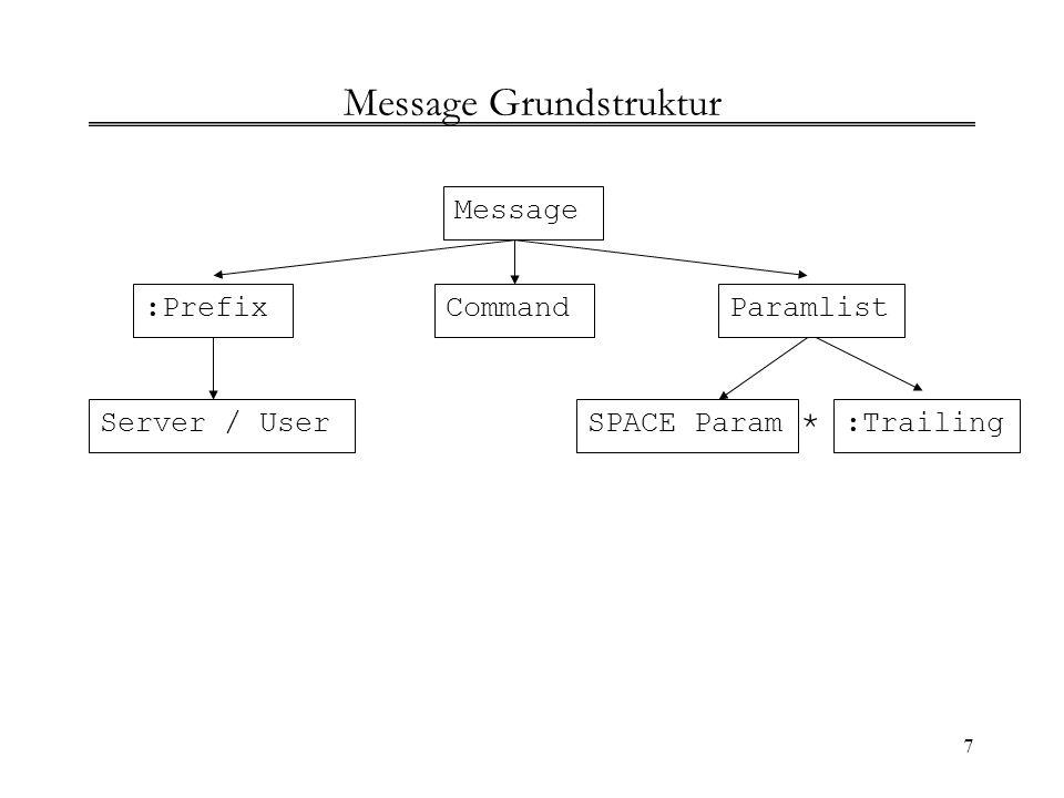 Message Grundstruktur