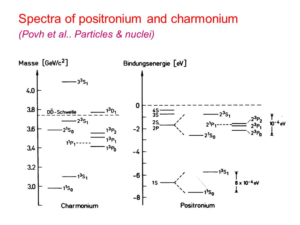 Spectra of positronium and charmonium